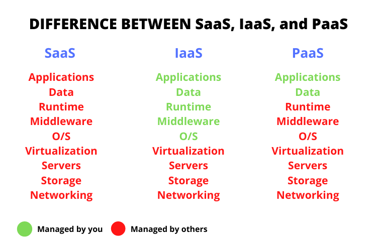 SaaS vs PaaS vs IaaS