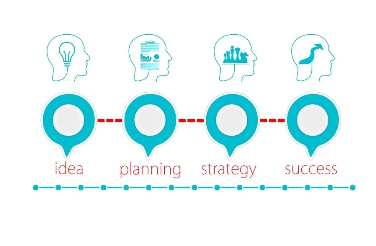 Journey from an idea to execution
